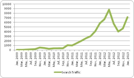 Organic Search Traffic Graph
