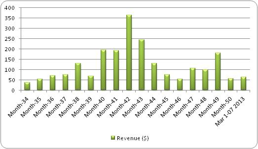 Revenue Chart Grouped By Month